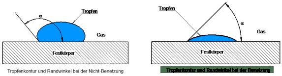 Randwinkel bei der Benetzung beziehungsweise Nicht-Benetzung. Bild: IBR Zerstäubungstechnik GmbH.
