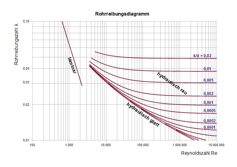 Das klassische Beispiel der Dimensionsanalytik ist das Rohrreibungsdiagramm. Bild gemeinfrei, Wikipedia - Zitronenpresse