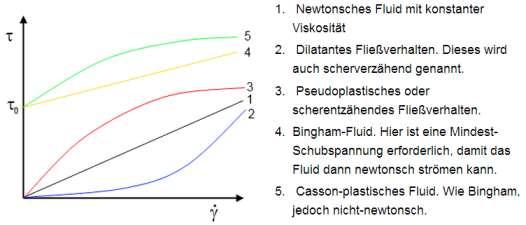 Fließkurven verschiedener Flüssigkeiten. Bild: IBR Zerstäubungstechnik GmbH