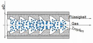 Rollwellen der Zweiphasen-Strömung. Bild: IBR Zerstäubungstechnik GmbH