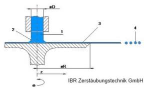 Der Rotationszerstäuber besteht im einfachsten Fall aus einer eben rotierenden Scheibe. Bild: IBR Zerstäubungstechnik GmbH