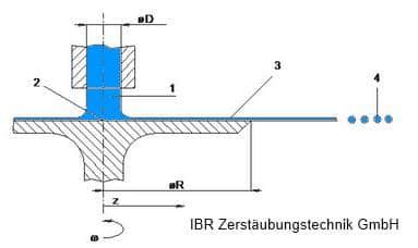 Der Rotationszerstäuber als Alternative zu herkömmlichen Druck- und Zweistoff-Düsen.