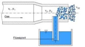 Prinzip der Venturi-Düse. Bild: IBR Zerstäubungstechnik GmbH