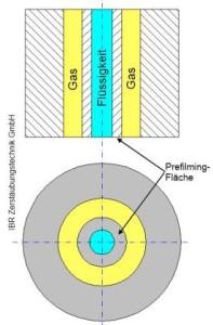 Schematische Darstellung der Zweistoff-Düse äußerer Mischung mit Prefilming-Fläche. Bild: IBR Zerstäubungstechnik GmbH